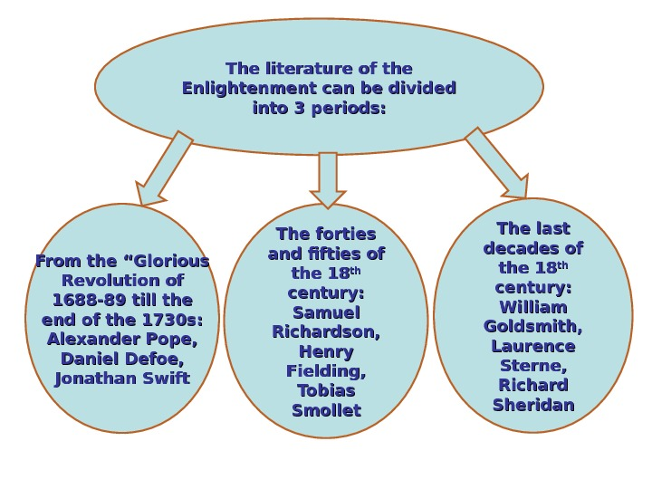 "The literature of the Enlightenment can be divided into 3 periods: From the ""Glorious"