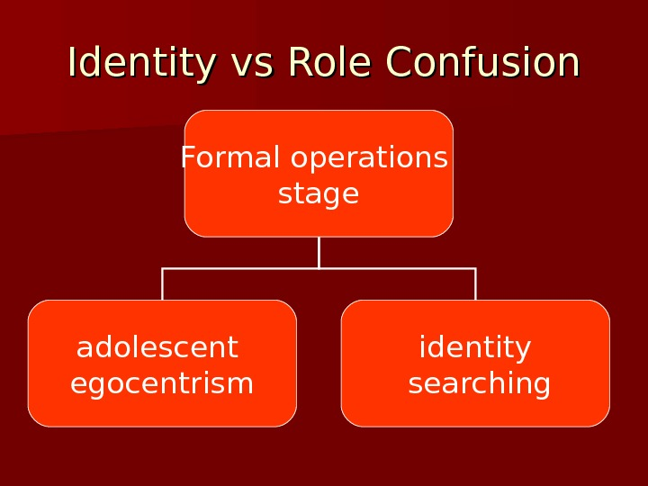 Identity vs Role Confusion Formal operations stage adolescent egocentrism identity  searching