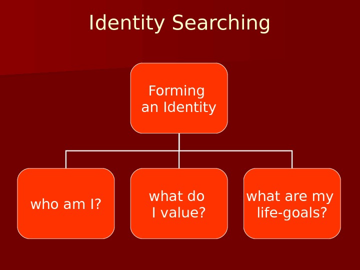 Identity Searching  Forming an Identity who am I? what do I value? what are my