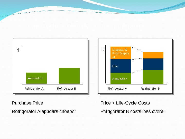 Life-cycle – identify issues and costs Purchase Price Refrigerator A appears cheaper Price + Life-Cycle Costs