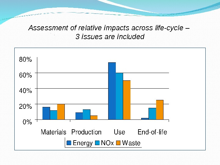Assessment of relative impacts across life-cycle – 3 issues are included