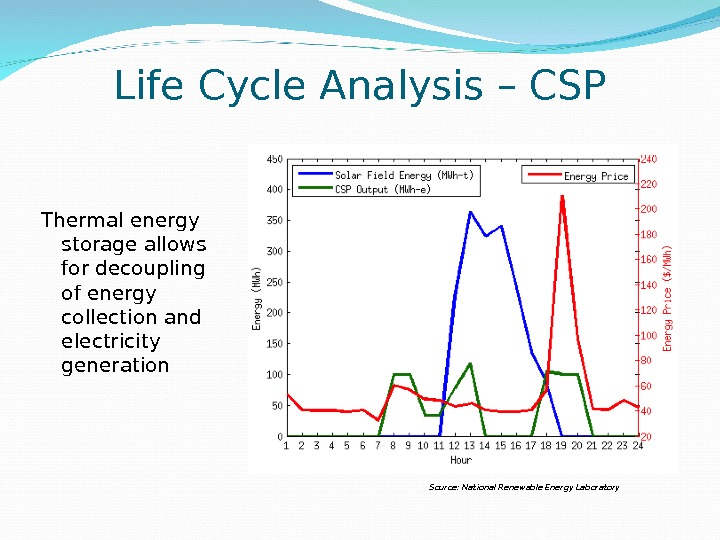 Life Cycle Analysis – CSP Source: National Renewable Energy Laboratory. Thermal energy storage allows for decoupling