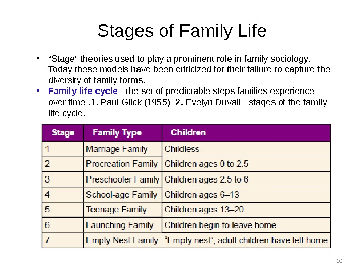 "10 Stages of Family Life • "" Stage"" theories used to play a prominent role in"
