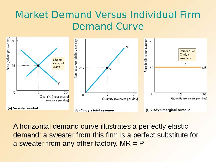 Market Demand Versus Individual Firm Demand Curve A horizontal demand curve illustrates a perfectly elastic demand: