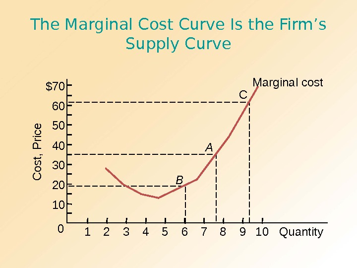 The Marginal Cost Curve Is the Firm's Supply Curve A B C Marginal cost. C o