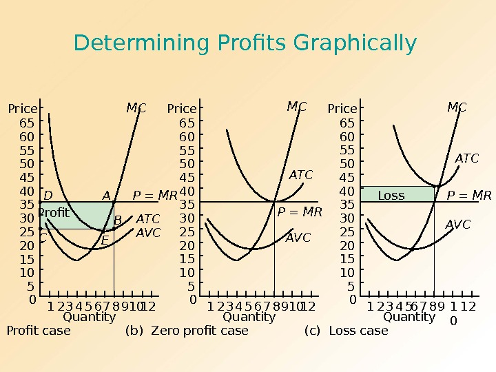 (a) Profit case (b) Zero profit case (c) Loss case. Determining Profits Graphically Quantity. Price