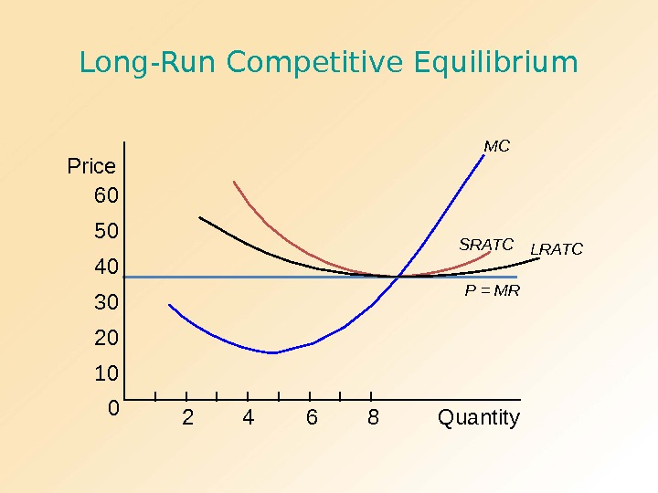 Long-Run Competitive Equilibrium MC P = MR 060 50 40 30 20 10 Price 2 4