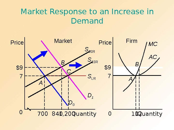 Profit$9 10 120 Firm Price Quantity. B AMarket Response to an Increase in Demand Market Quantity.