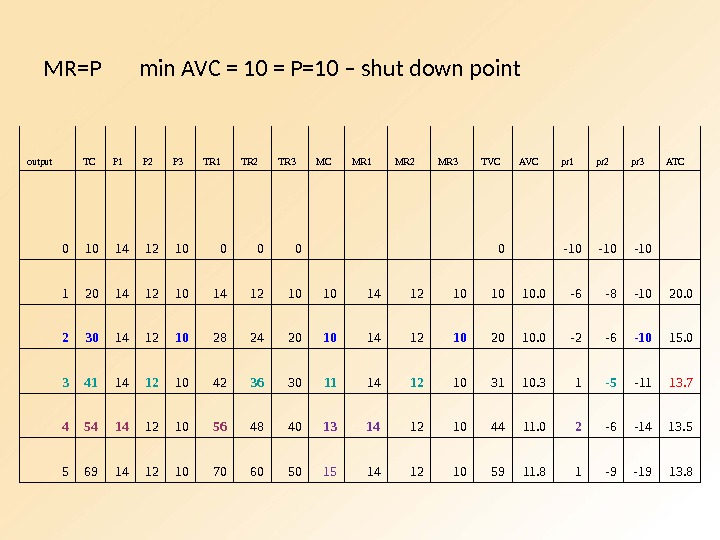 MR=P  min AVC = 10 = P=10 – shut down point output TC P 1