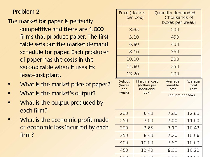 Problem 2 The market for paper is perfectly competitive and there are 1, 000 firms that
