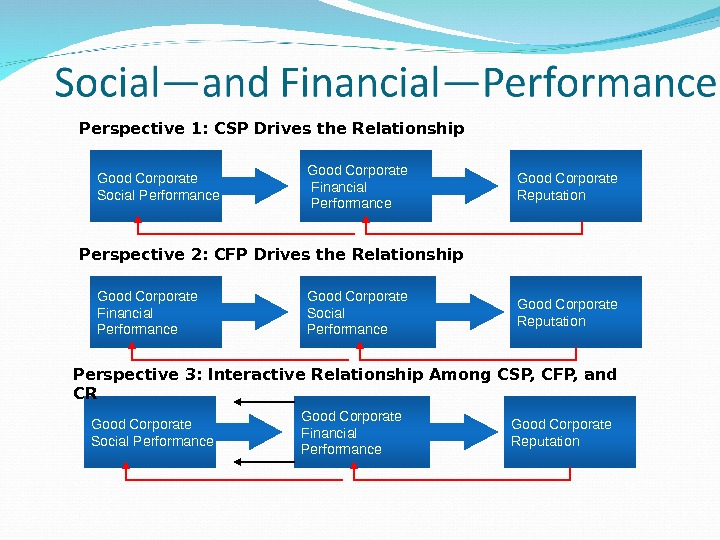 Good Corporate Social Performance. Perspective 1: CSP Drives the Relationship Good Corporate Financial Performance Good Corporate