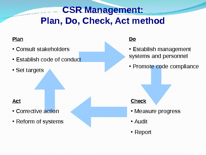 CSR Management: Plan, Do, Check, Act method Plan •  Consult stakeholders •  Establish code