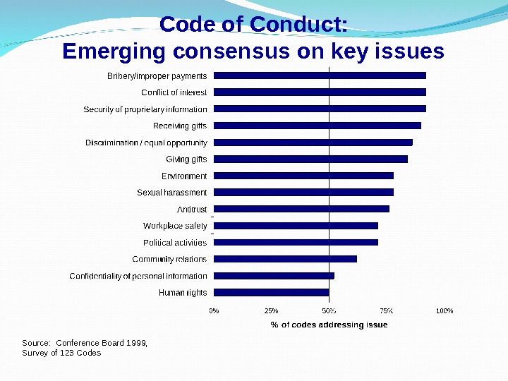 Code of Conduct: Emerging consensus on key issues Source:  Conference Board 1999,  Survey of