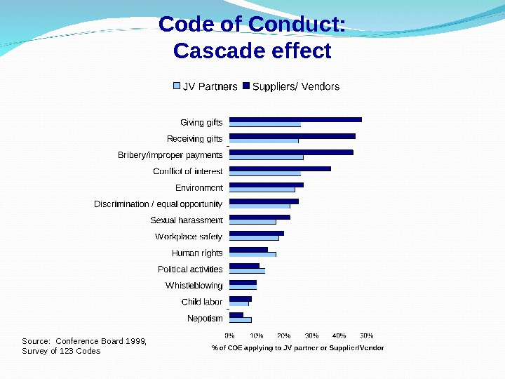 Code of Conduct: Cascade effect Source:  Conference Board 1999,  Survey of 123 Codes