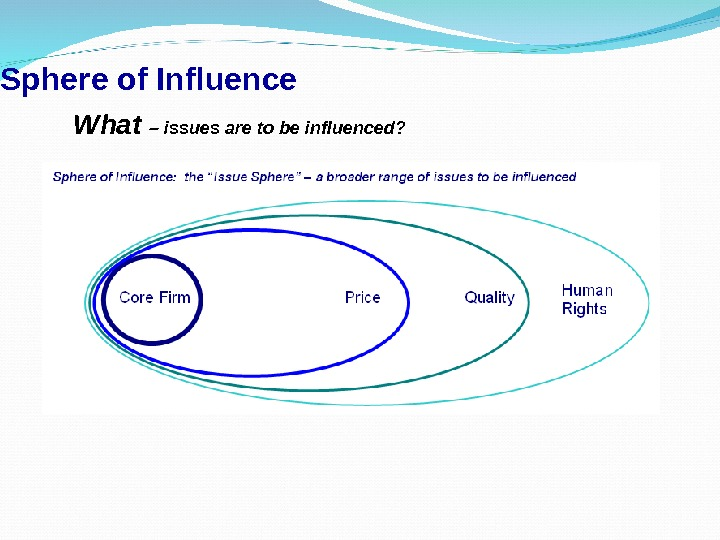 Sphere of Influence What – issues are to be influenced?