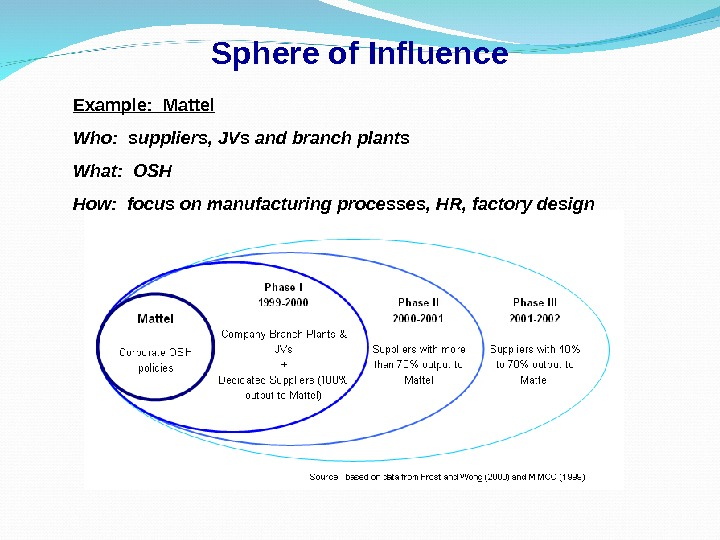 Sphere of Influence Example:  Mattel Who:  suppliers, JVs and branch plants What:  OSH