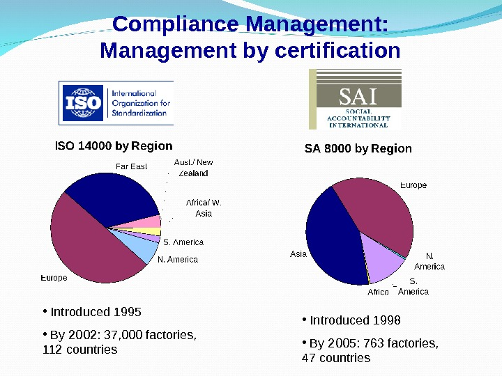 Compliance Management: Management by certification •  Introduced 1998 •  By 2005: 763 factories,