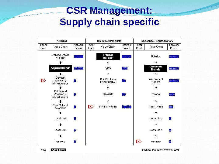 CSR Management: Supply chain specific