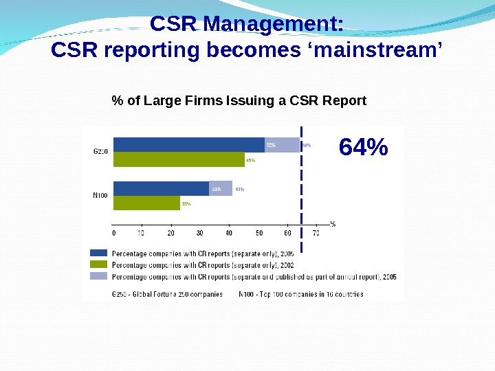 CSR Management: CSR reporting becomes 'mainstream'  of Large Firms Issuing a CSR Report 64