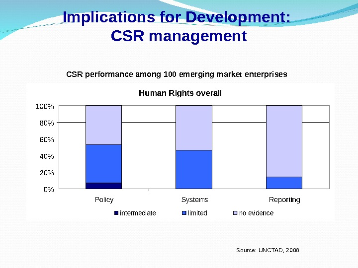 Implications for Development:  CSR management CSR performance among 100 emerging market enterprises Source: UNCTAD, 2008