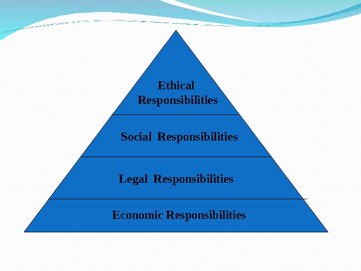 Economic Responsibilities Legal Responsibilities Social Responsibilities Ethical  Responsibilities