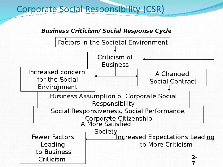 Business Criticism / Social Response Cycle Factors in the Societal Environment Criticism of Business Increased concern