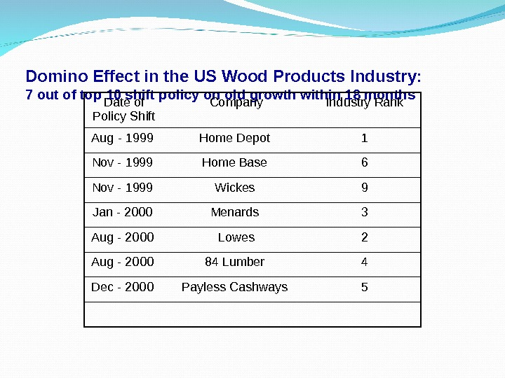 Domino Effect in the US Wood Products Industry:  7 out of top 10 shift policy