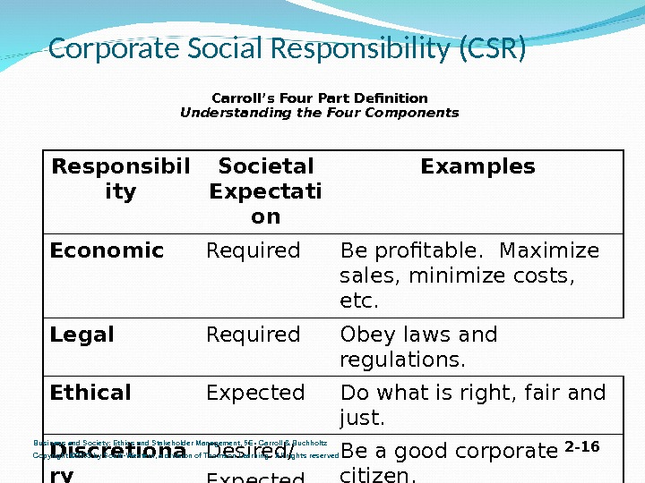 Corporate Social Responsibility (CSR) Carroll's Four Part Definition Understanding the Four Components Responsibil ity Societal Expectati