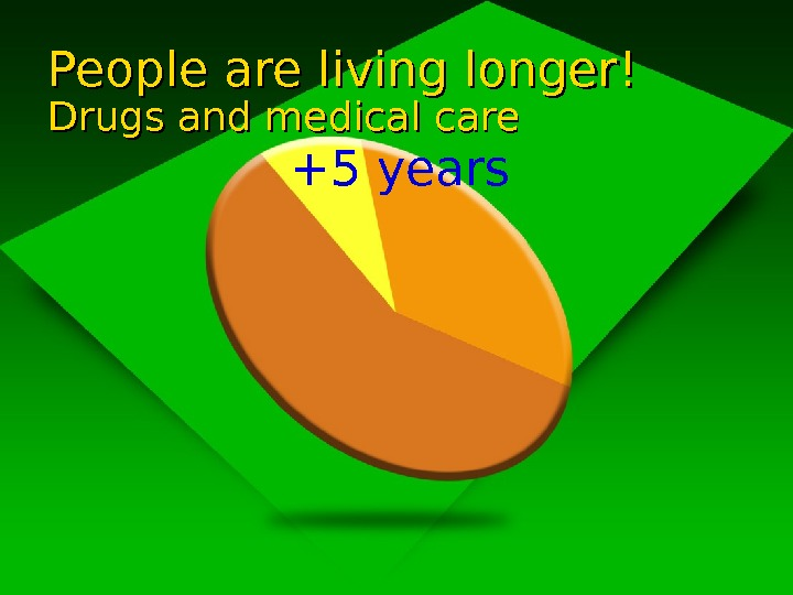 People are living longer! Drugs and medical care +5 years