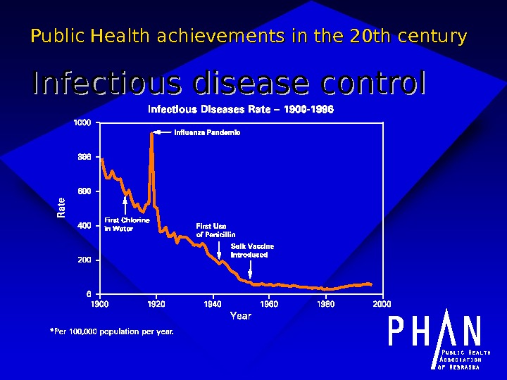 Public Health achievements in the 20 th century Infectious disease control