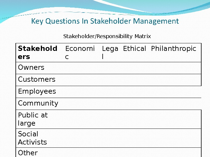 Stakehold ers Economi c Lega l Ethical Philanthropic Owners Customers Employees Community Public at large Social