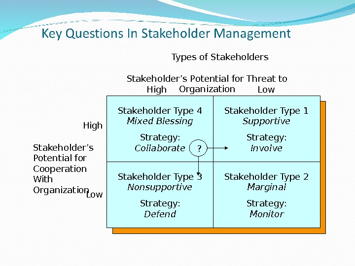 Stakeholder Type 4 Mixed Blessing Strategy: Collaborate Stakeholder Type 3 Nonsupportive Strategy: Defend Stakeholder Type 1
