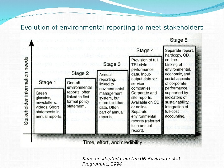 Evolution of environmental reporting to meet stakeholders information needs. Source: adapted from the UN Environmental Programme,