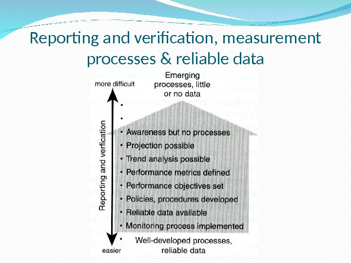 Reporting and verification, measurement processes & reliable data