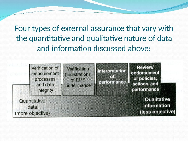 Four types of external assurance that vary with the quantitative and qualitative nature of data and