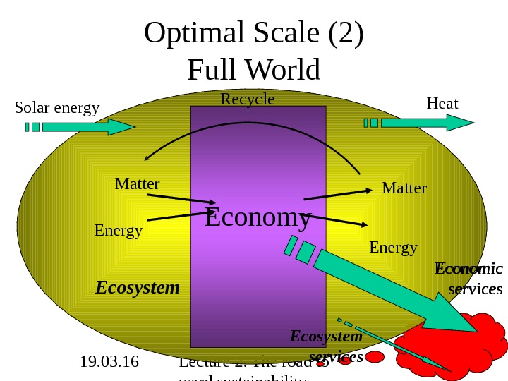 19. 03. 16 Lecture 2. The road to ward sustainability 10 Optimal Scale (2) Full World
