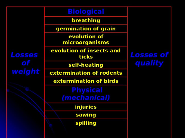 Losses of weight Biological Losses of qualitybreathing germination of grain evolution of microorganisms evolution