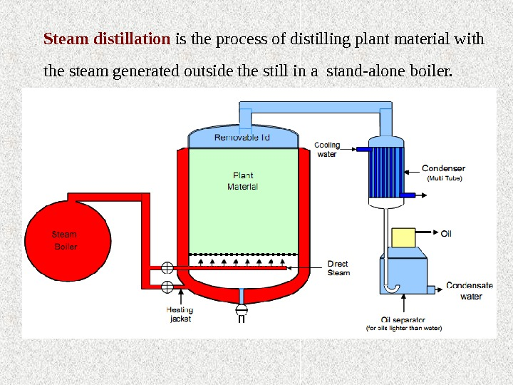 Steam distillation is the process of distilling plant material with the steam generated outside