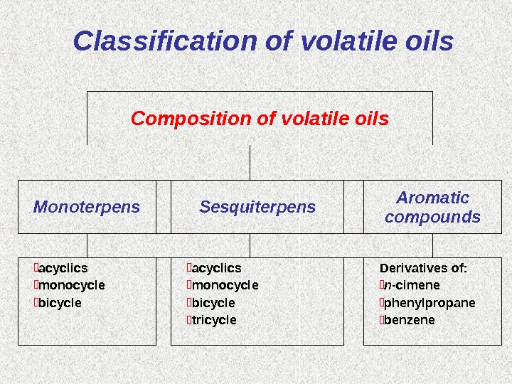 Classification of volatile oils Composition  of volatile oils Monoterpens Sesquiterpens Aromatic compounds acyclics