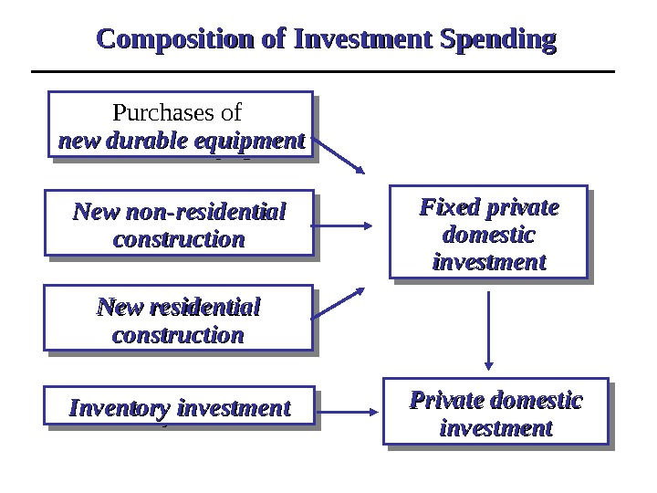 Composition of Investment Spending Purchases of newnew  durable equipmentdurable equipment  New non-residential construction New
