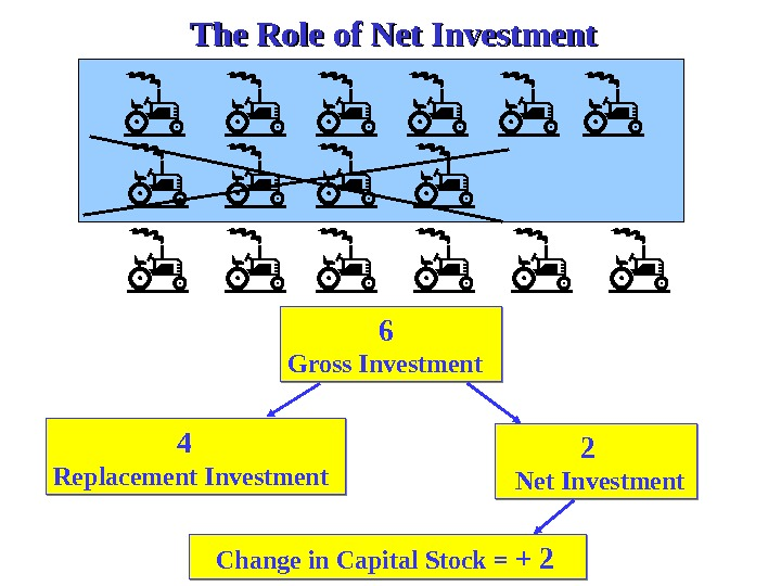 6   Gross Investment     4 Replacement Investment