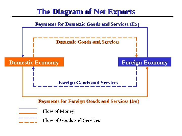 Domestic Economy Foreign Economy. The Diagram of Net Exports    Domestic Goods and Services