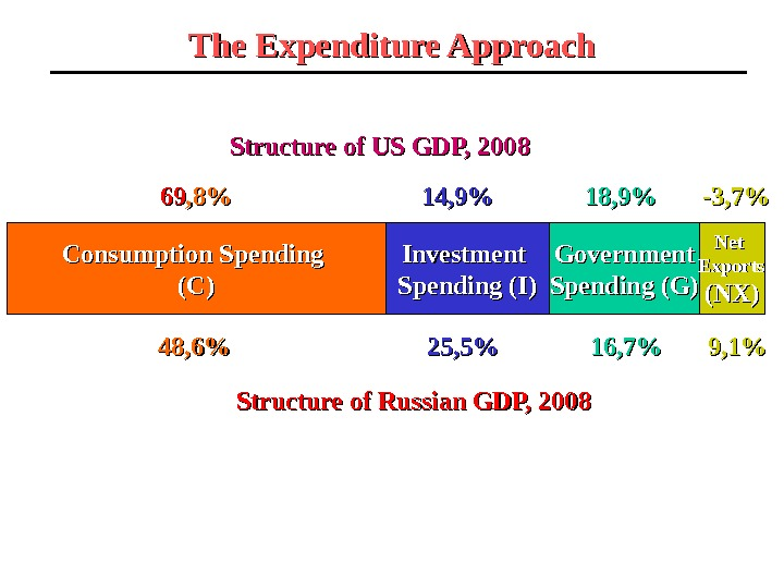 The Expenditure Approach Consumption  Spending (C)(C) Investment Spending (I) Government Spending (G) Net Exports (NX)Structure