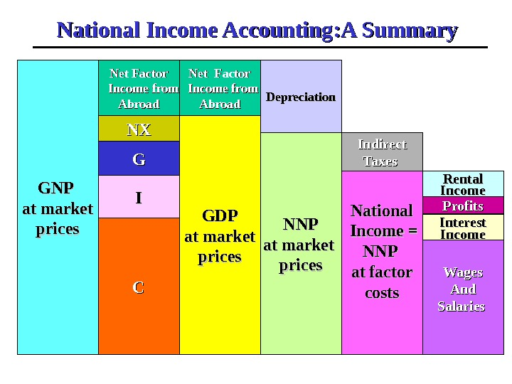 National Income Accounting: A Summary GNP at market prices CC GDPGDP at market prices NNPNNP at