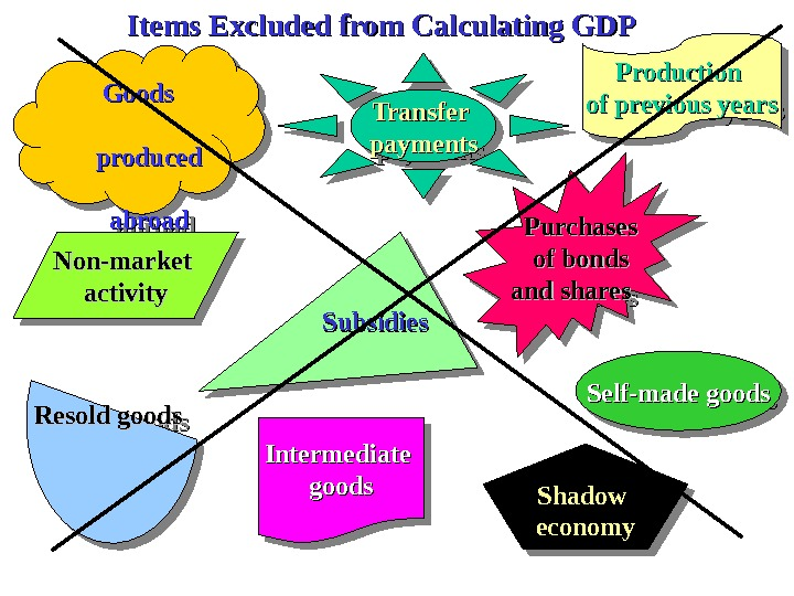 Self-made production Shadow  economyeconomy. Resold goods   Goods