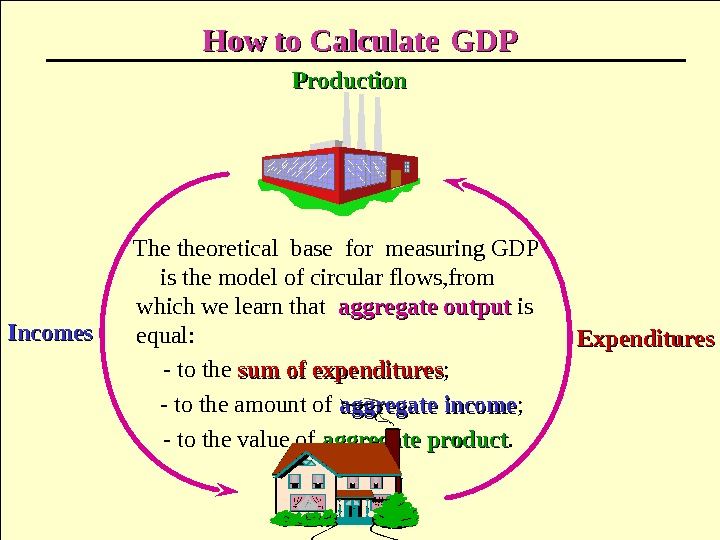 How to Calculate  GDPGDP The theoretical base for measuring GDP  is the model of