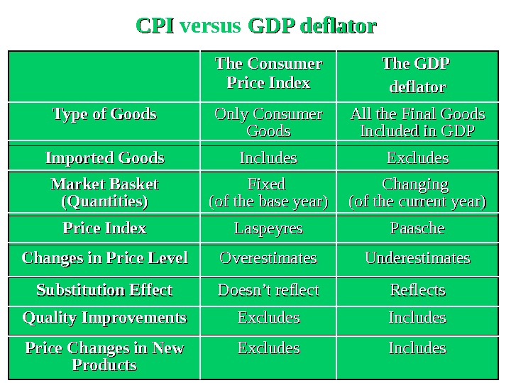 CPICPI  versus  GDP deflator The Consumer Price Index The GDP deflator Type of Goods