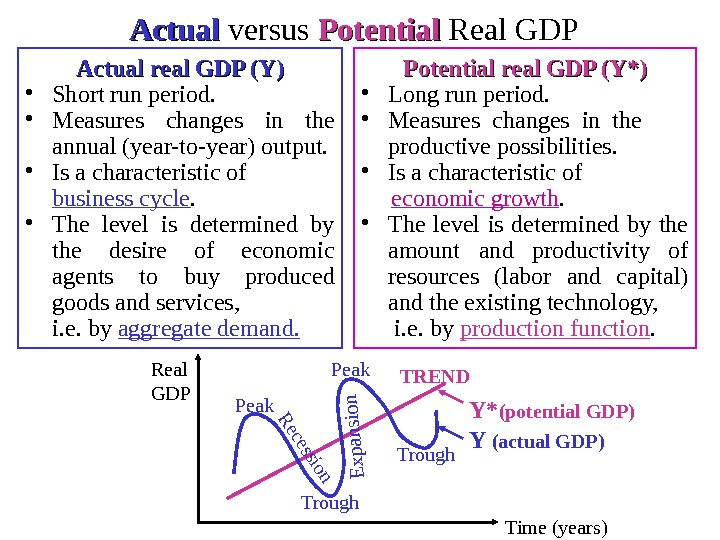 Actual versus Potential  Real GDP Actual real GDP (Y) • Short run period.  •
