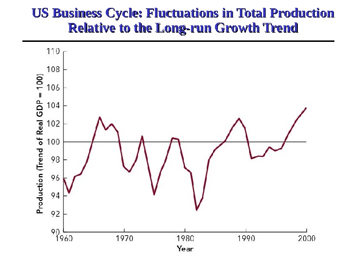 US Business Cycle: Fluctuations in Total Production Relative to the Long-run Growth Trend