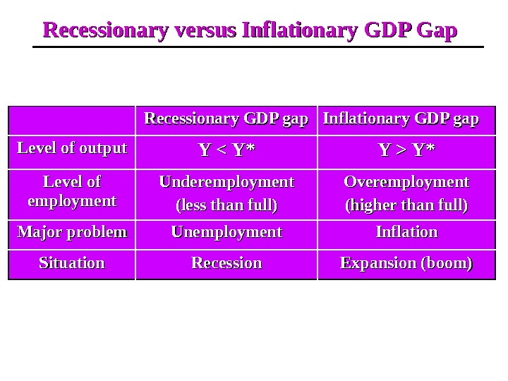Recessionary versus Inflationary GDP Gap Recessionary GDP gap Inflationary GDP gap Level of output Y